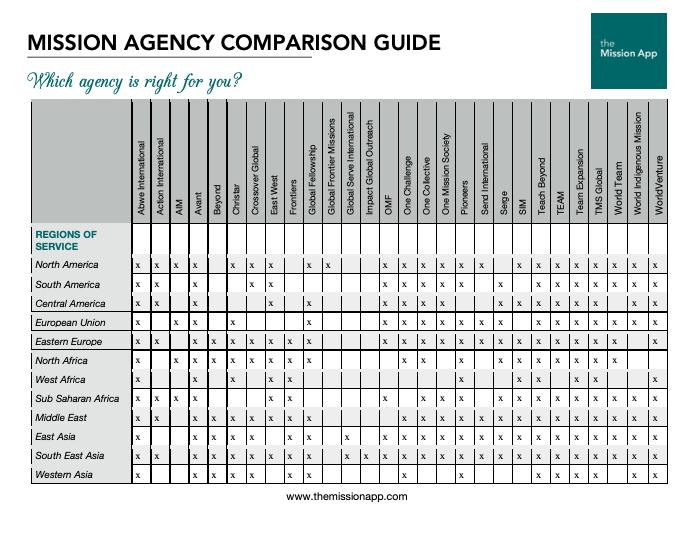 mission agency comparison chart